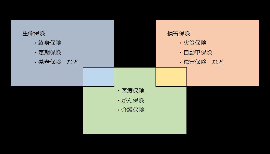 保険ビジネスの3つの領域のイメージ