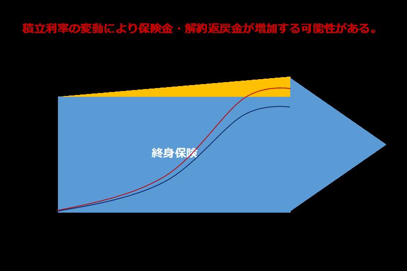 1積立利率変動型終身保険のイメージ