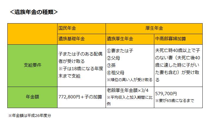 01-04-%e9%81%ba%e6%97%8f%e5%b9%b4%e9%87%91%e3%81%ae%e7%a8%ae%e9%a1%9e