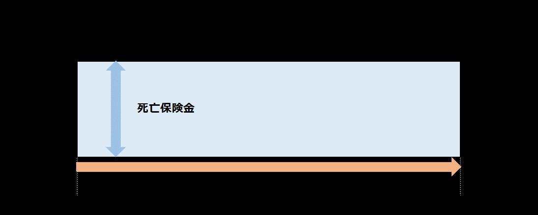 死亡保険のイメージ